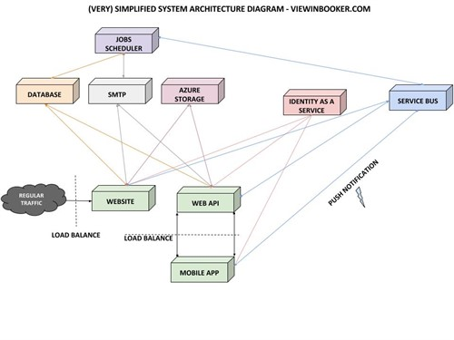 Viewing Booker .com System Diagram